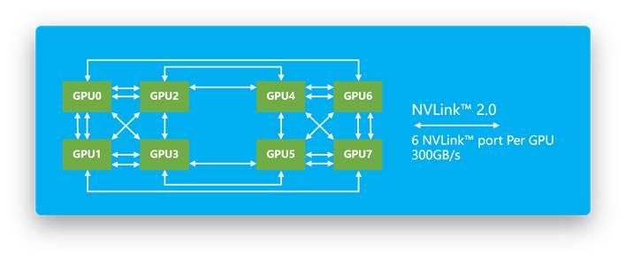NVLink-8GPU